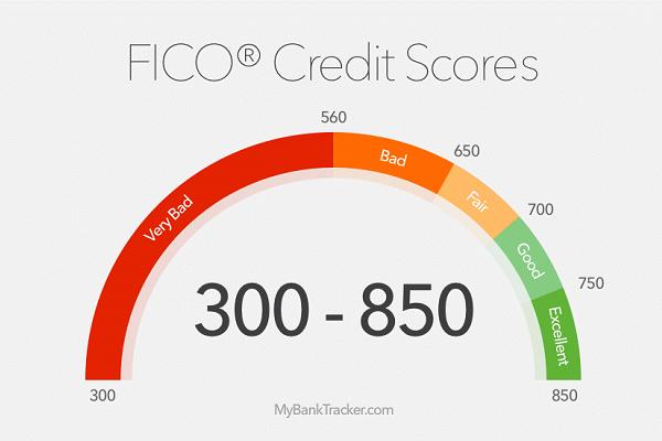 FICO Credit Scores   Florida Credit Report Disputes   Florida Consumer Law Center