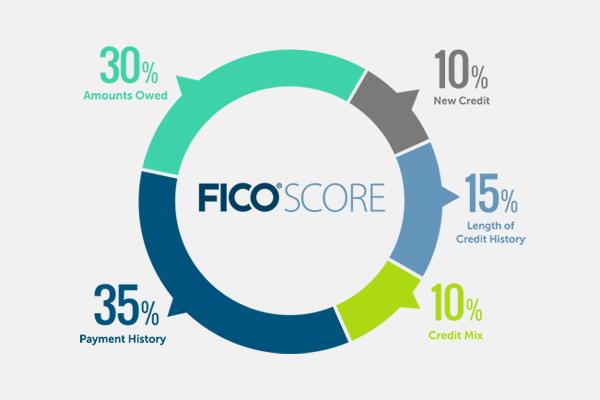 FICO Score   Florida Credit Report Disputes   Florida Consumer Law Center